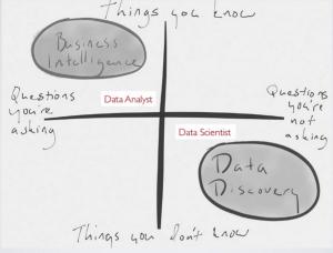Diferencias Analista y Científico de datos