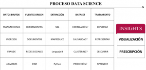 Metodología proceso data science