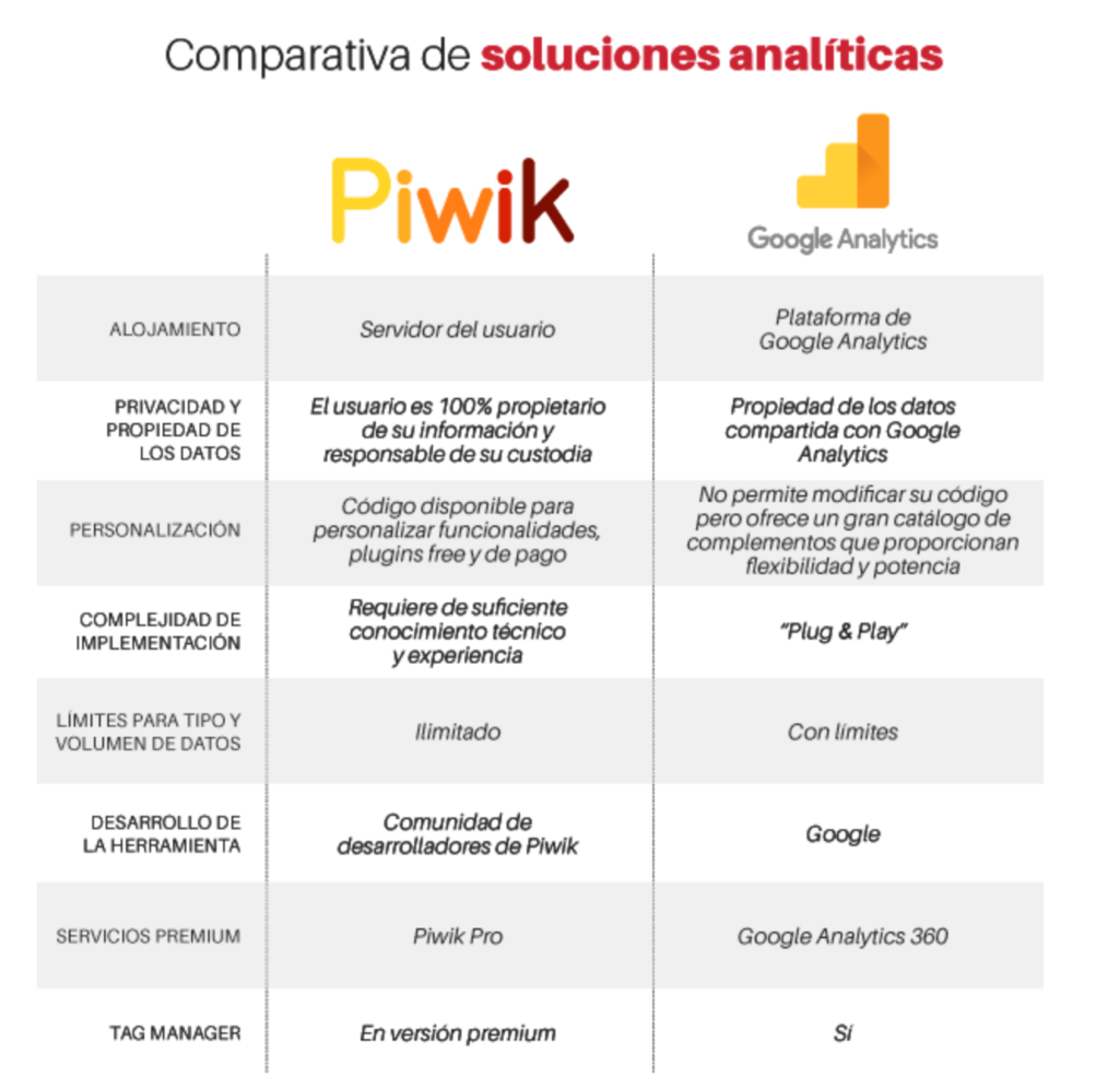 Piwik-GoogleAnalytics