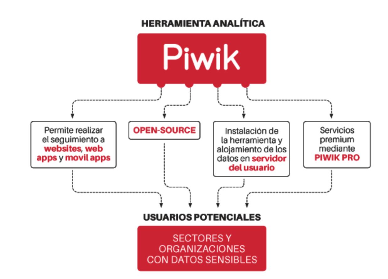 Piwik-Ventajas