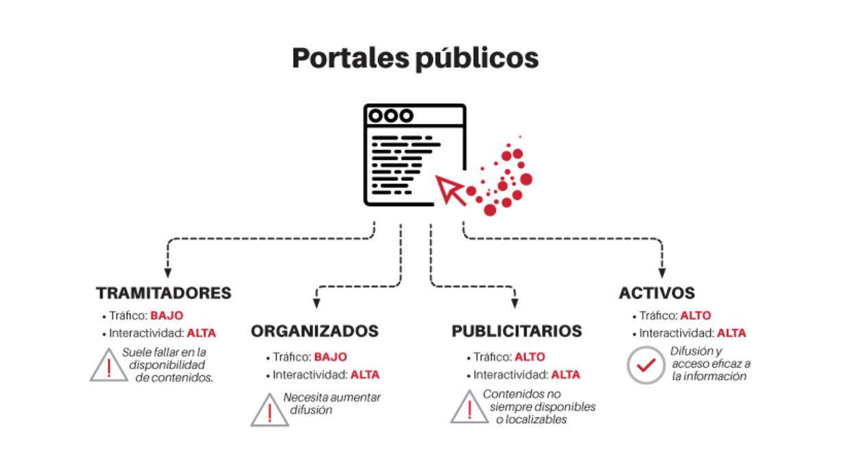 Tipo de Portales Públicos