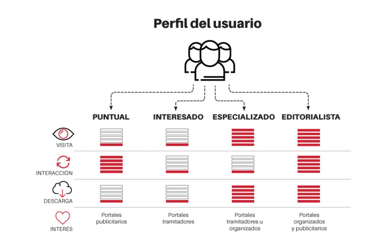 Perfil Usuario Sector Público