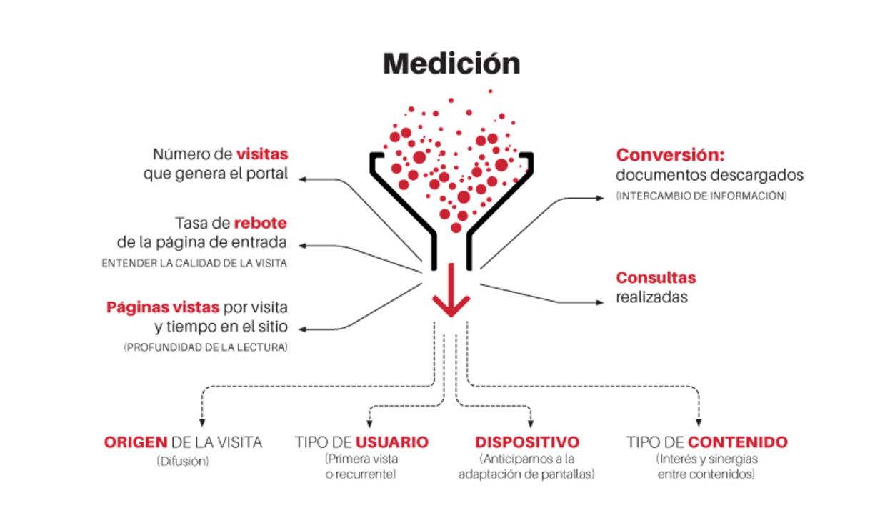 Medicion Sector Público