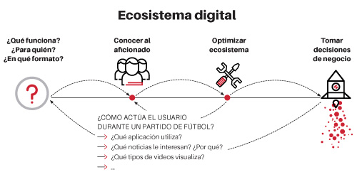 Ecosistema Digital No Ecommerce