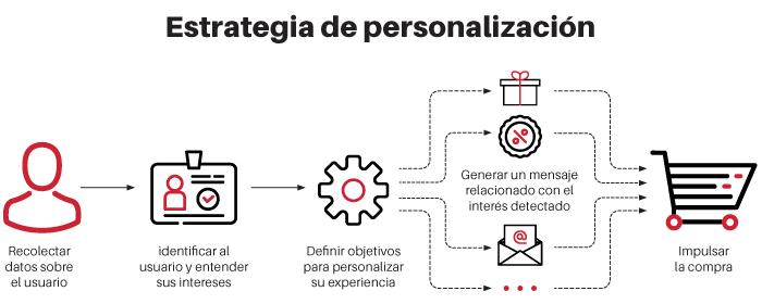 personalizacion-ecommerce-1