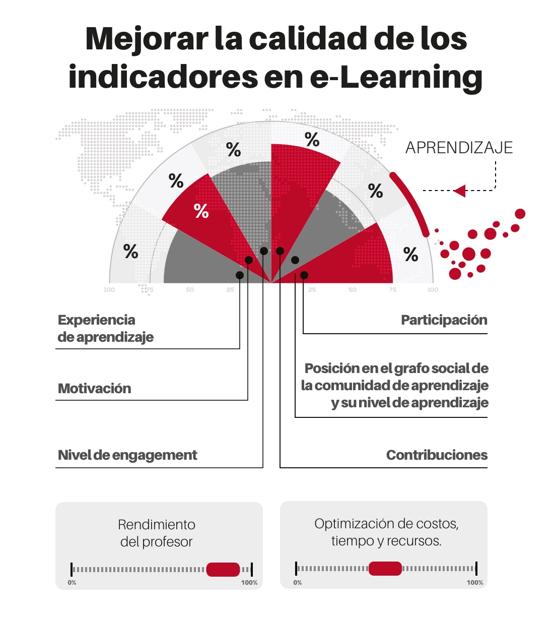 Indicadores de e-learning