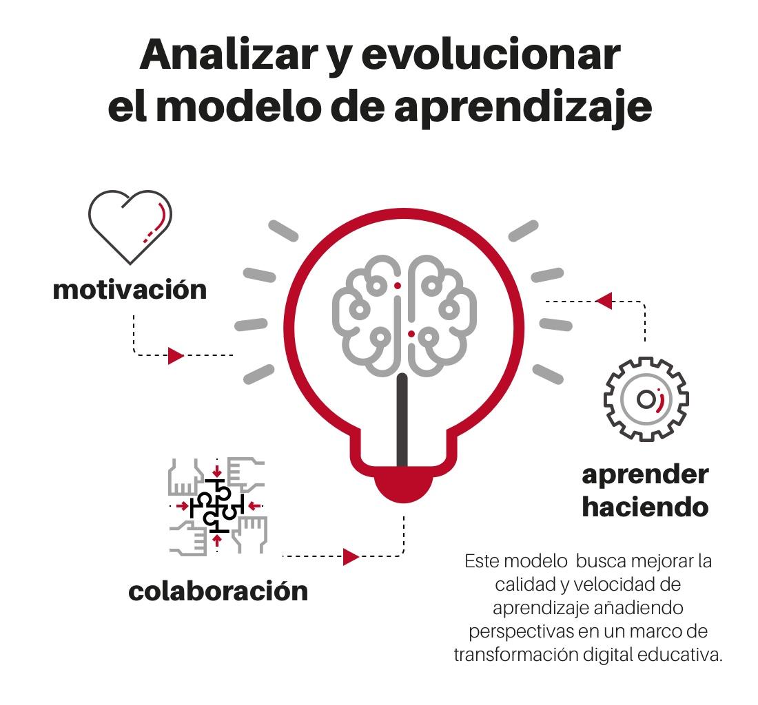 evolucionar el modelo de aprendizaje