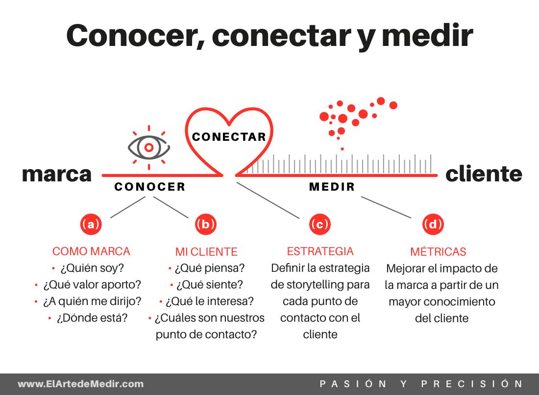 conocer, conectar y medir