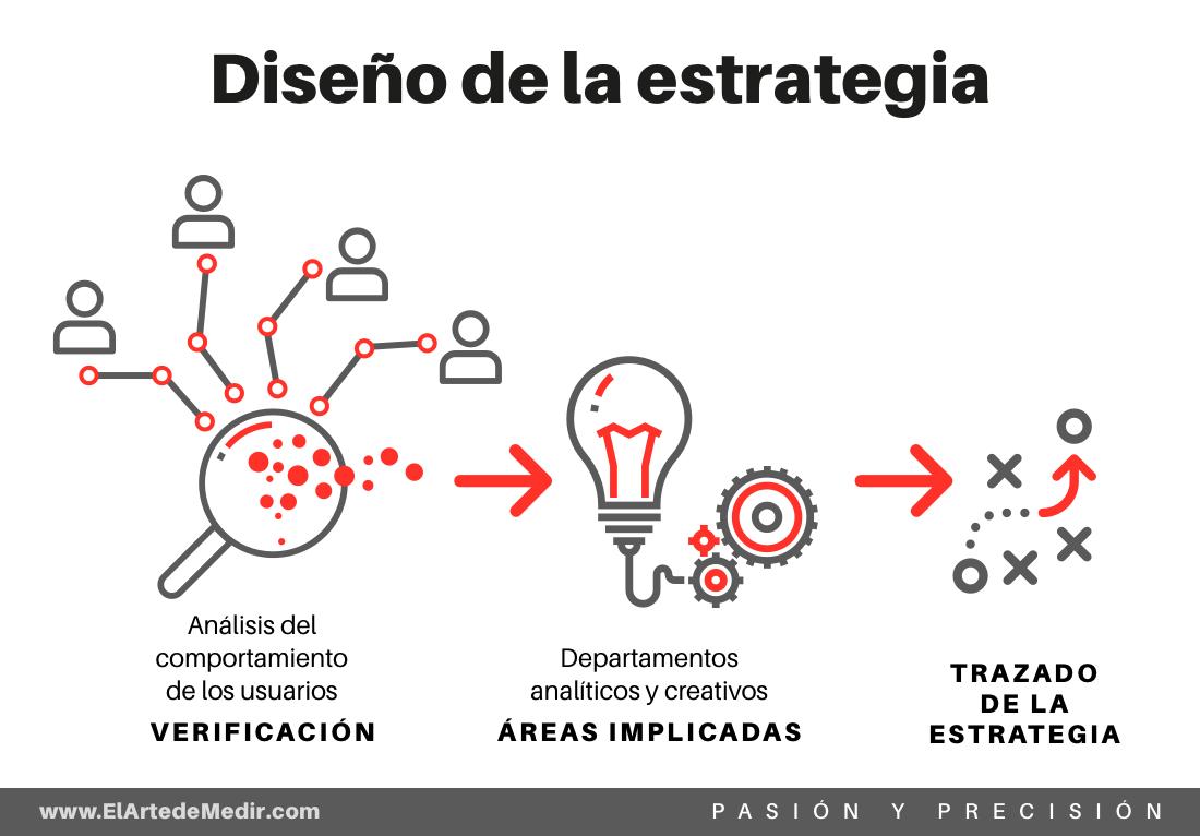 diseño de la estrategia