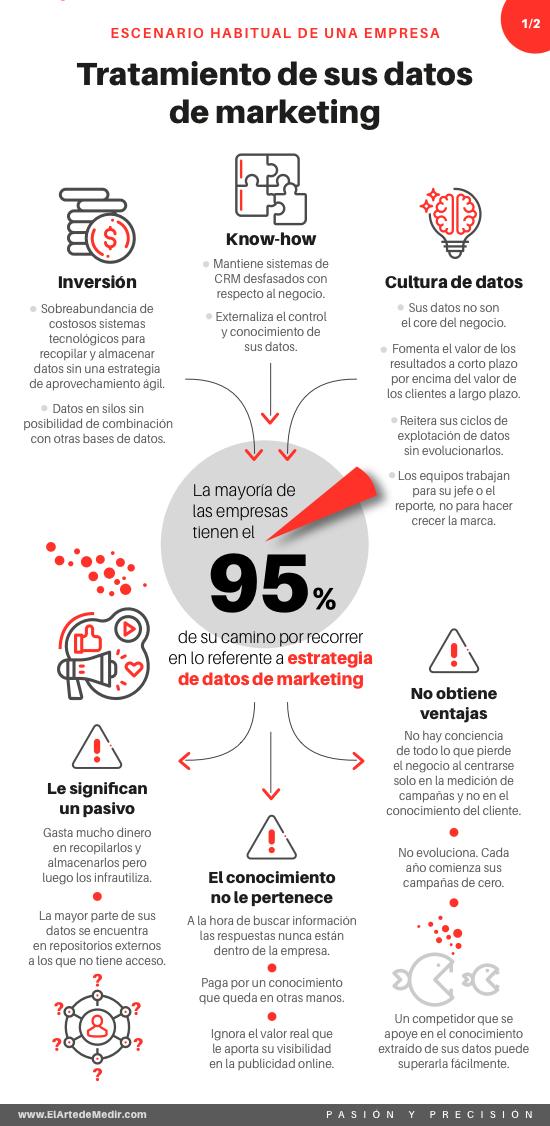 Tratamiento de datos en marketing