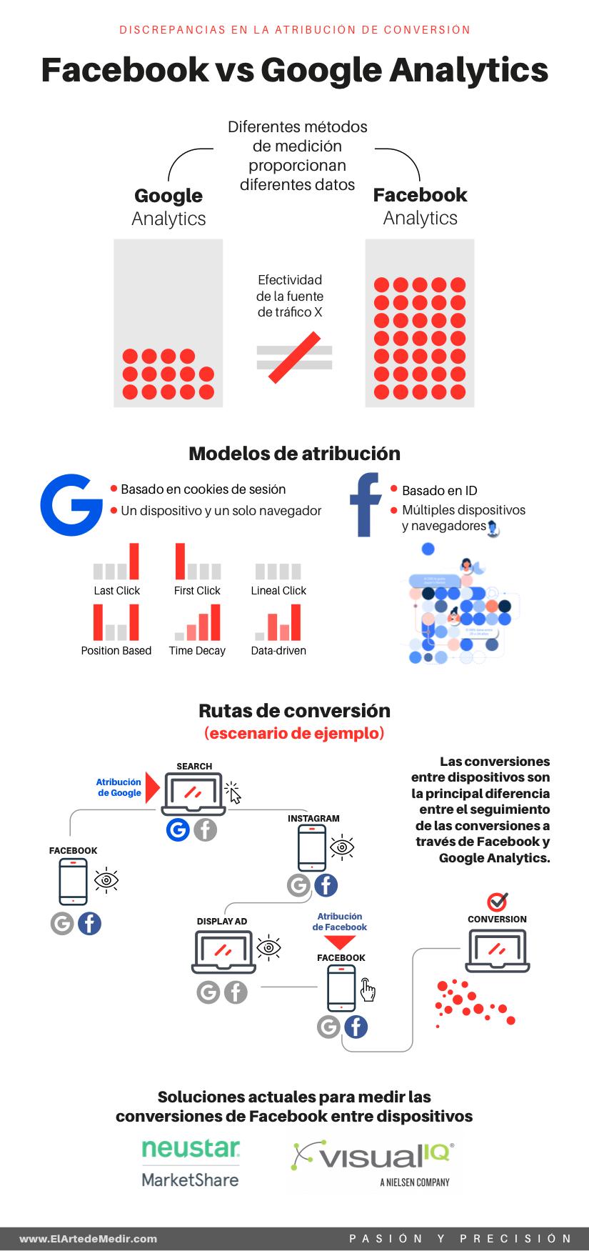 Facebook Analytics vs Google Analytics