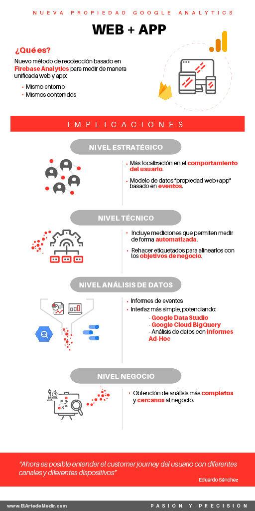 Nuevas propiedades Google Analytics