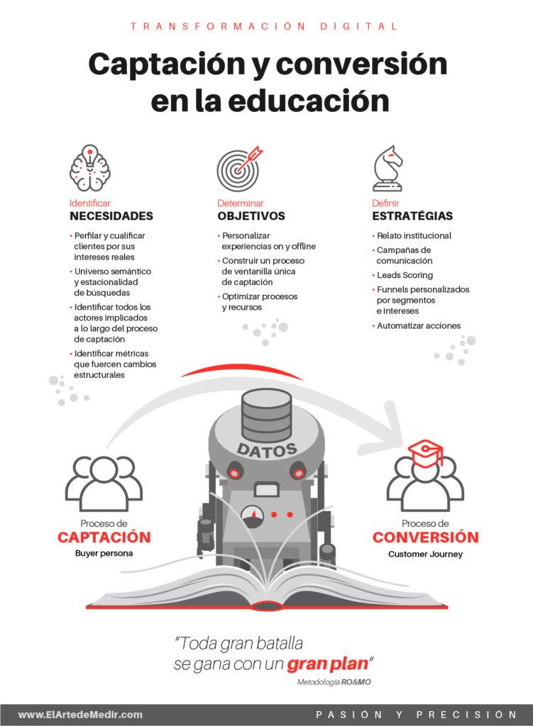 Transformación digital en el sector de la educación