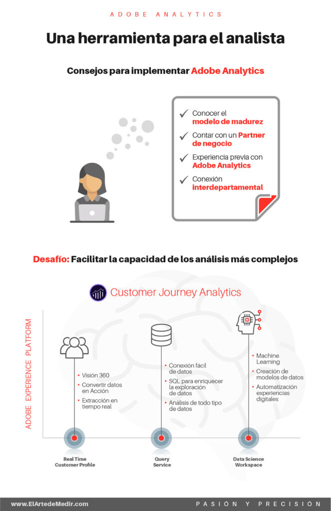 Adobe Analytics, una herramientas para el analista
