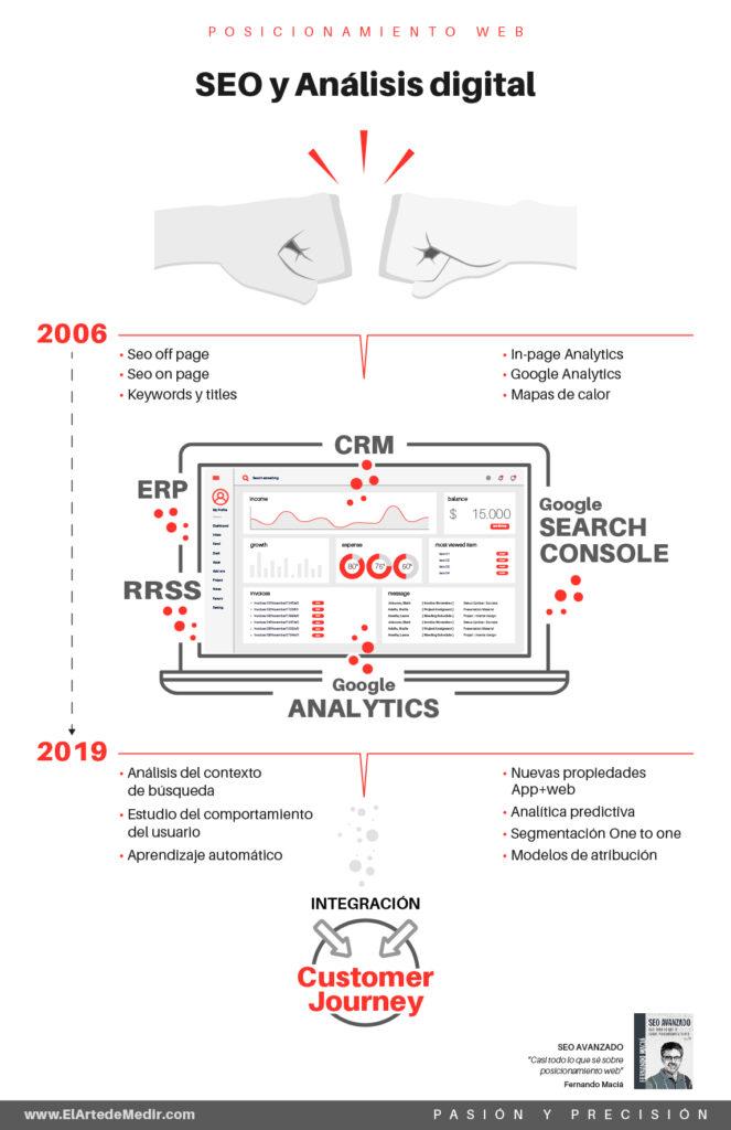 Seo y Análisis digital en posicionamiento web