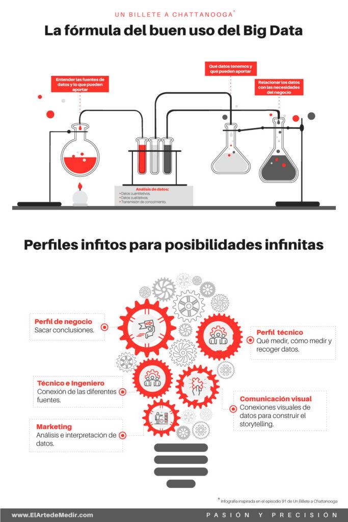La fórmula del buen uso Big Data