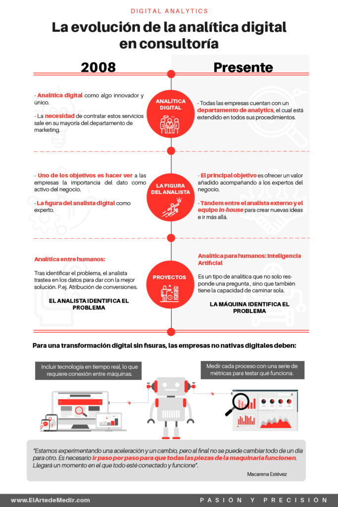 La evolución de la analítica digital en consultoría